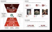 Instagram Statistics
